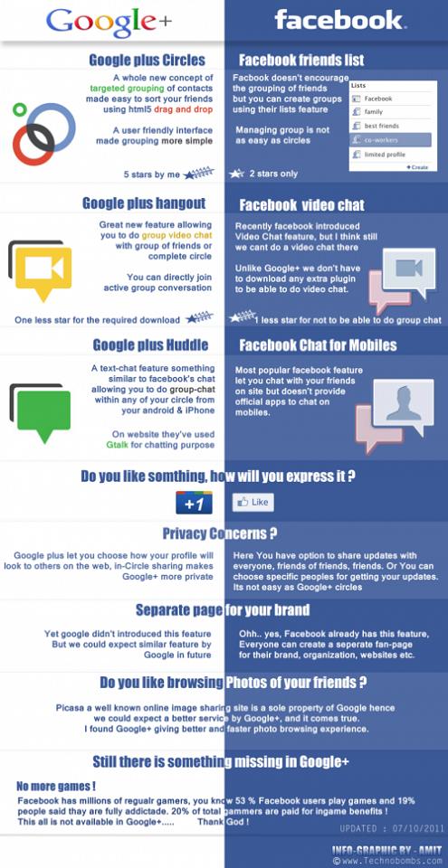 infographie Google + versus Facebook